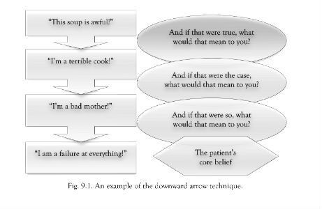 Socratic questioning in CBT