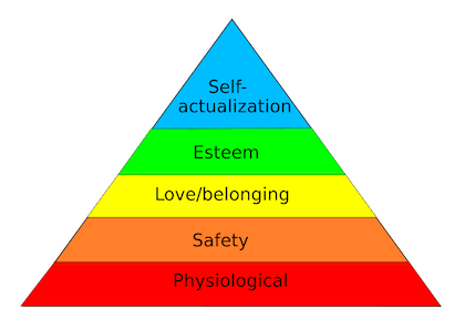 The Hierarchy of Needs Maslow