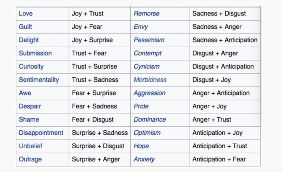 Plutchik S Wheel Of Emotions What Is It And How To Use It In
