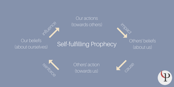 Self Fulfilling Prophecy In Psychology 10 Examples And Definition