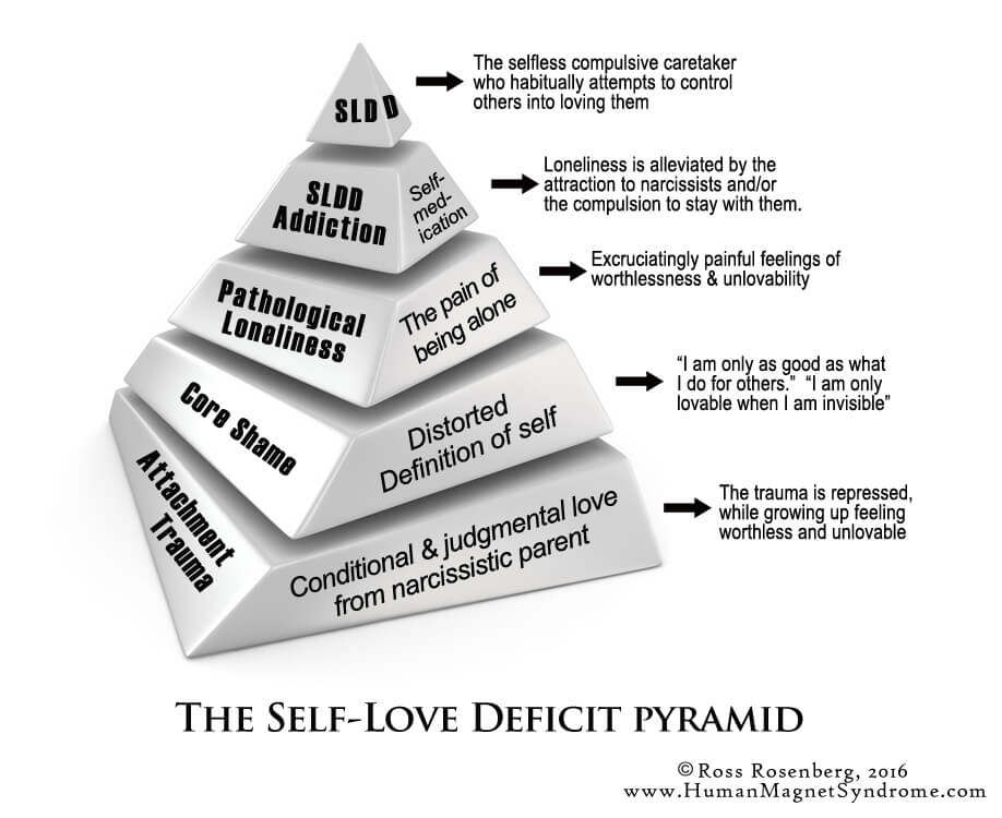 the self-love deficit pyramid