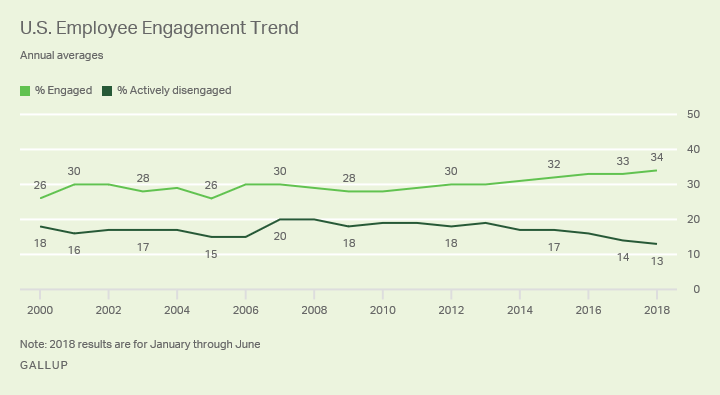 Gallup employee engagement trends