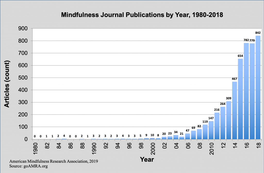 Mindfulness journal publications by year