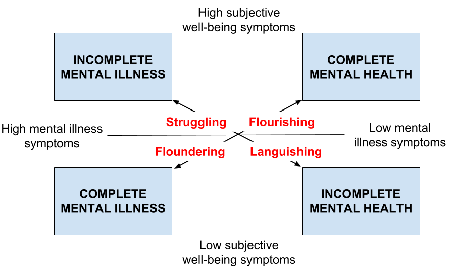 Complete state model of mental health