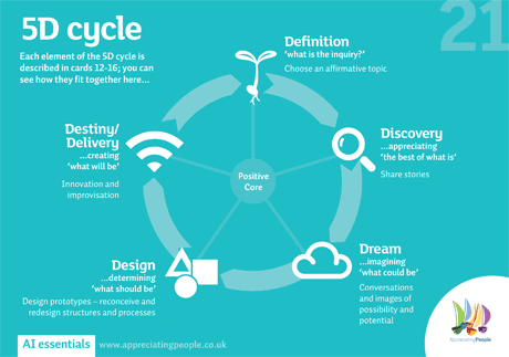 5d cycle