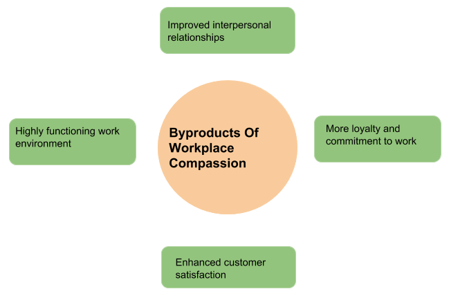 Byproducts of Workplace Compassion