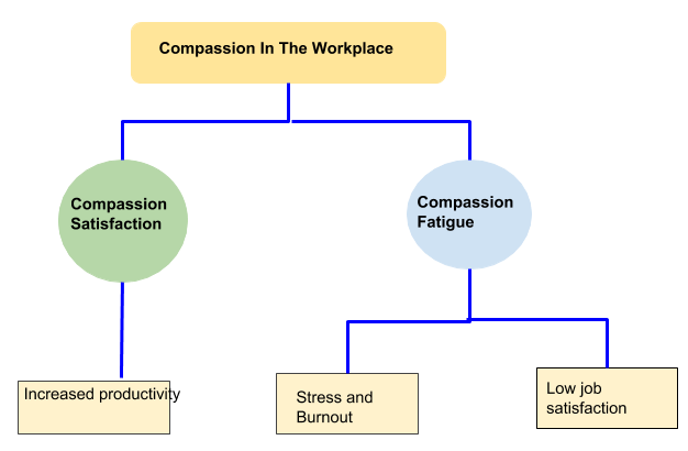 Compassion in the workplace