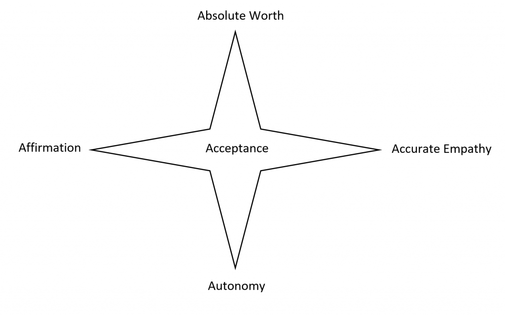 The Four Aspects of Acceptance