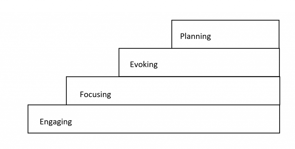 The Four MI Processes