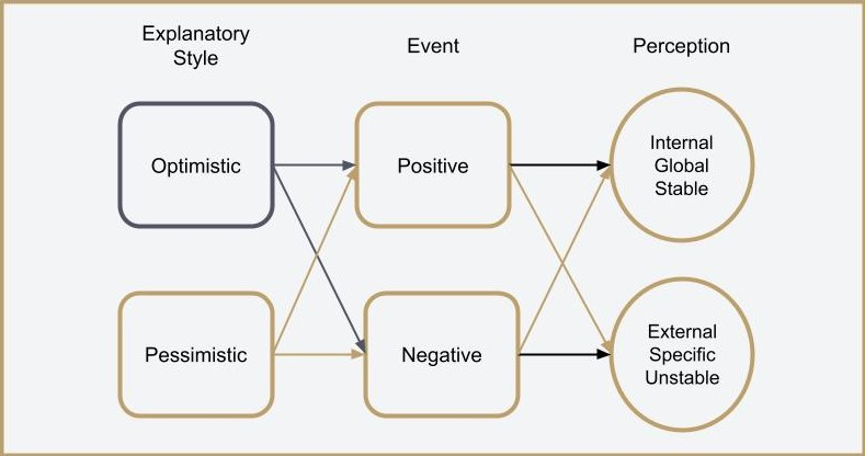 Relationship between Explanatory Style, Event, and Perception