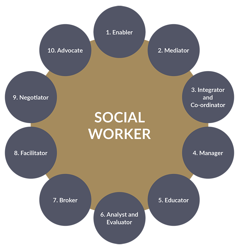 Roles of Social Worker