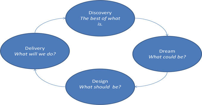 Appreciative Inquiry Model 4D