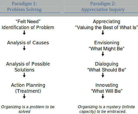 Appreciative Inquiry Model