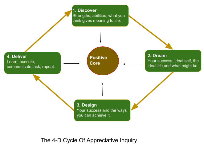 Appreciative Inquiry Cycle