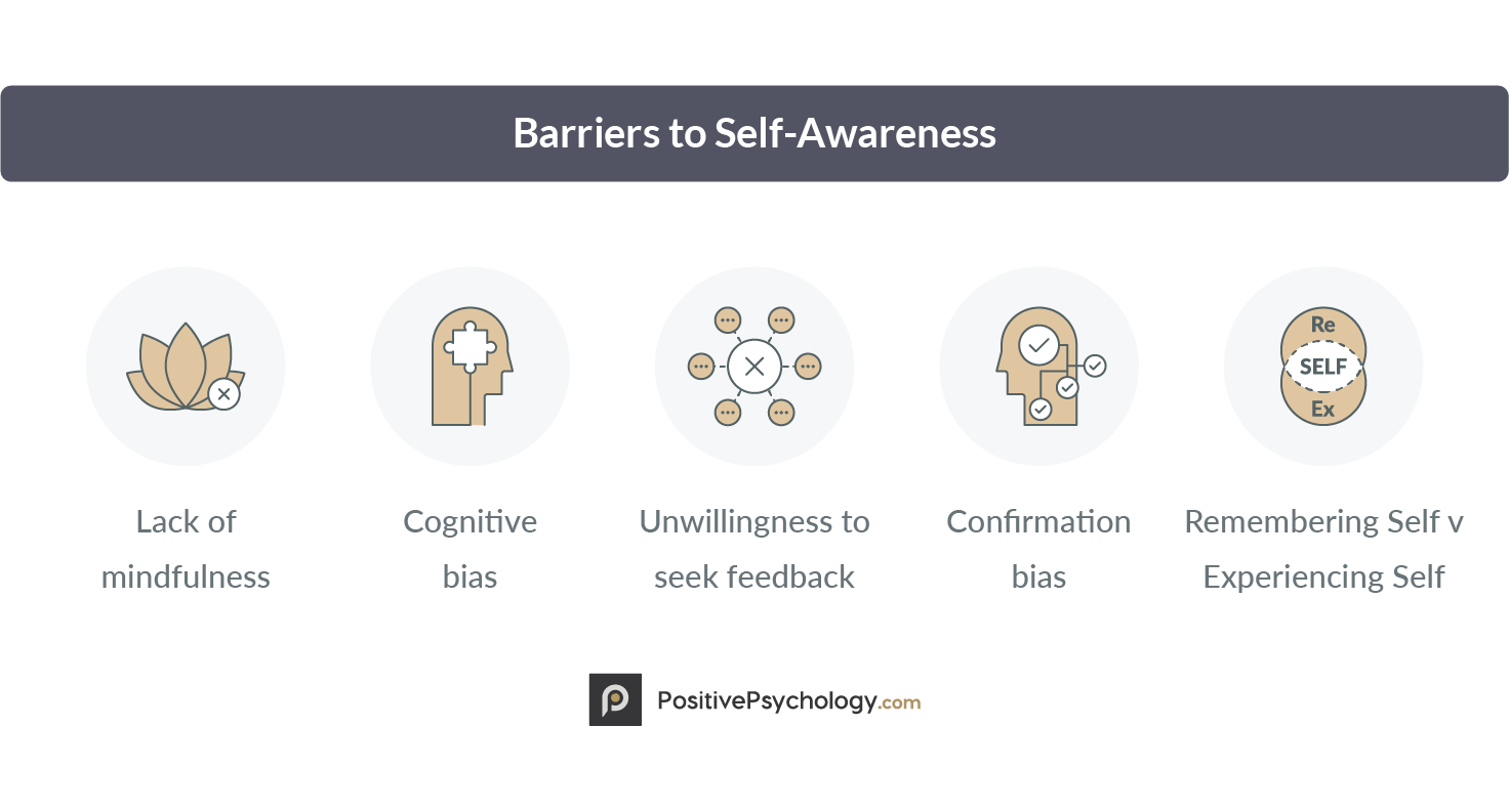 Barriers to Self-Awareness