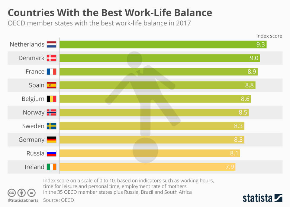Countries with the Best Work-Life Balance