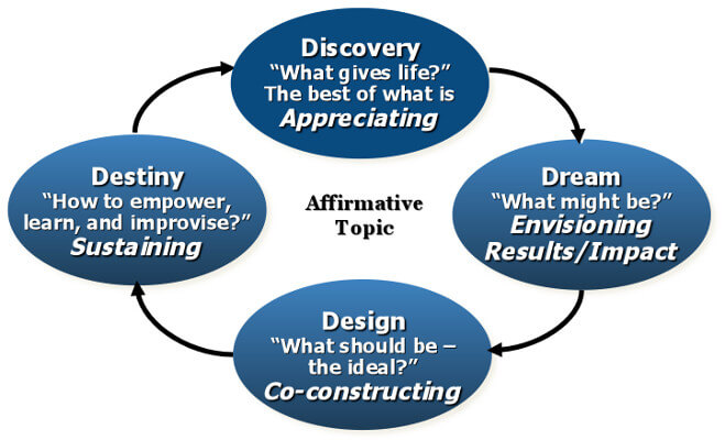 Model of Appreciative Inquiry