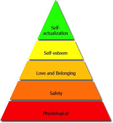 The Theory of Self-Actualization and the Hierarchy of Needs