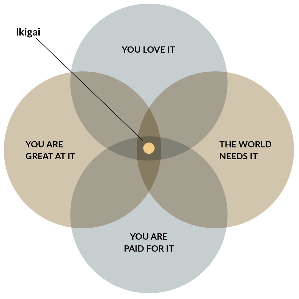 Finding Your Ikigai-Figure 1