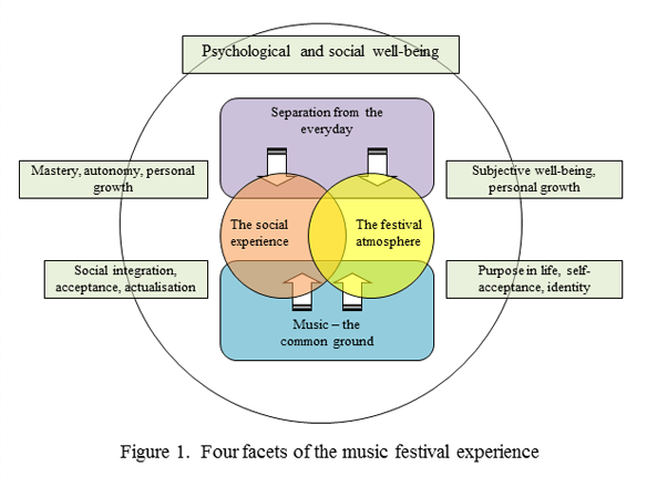 Four facets of the music festival experience