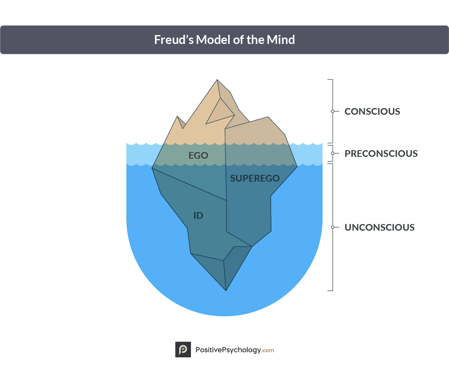 Freud's Model of the Mind