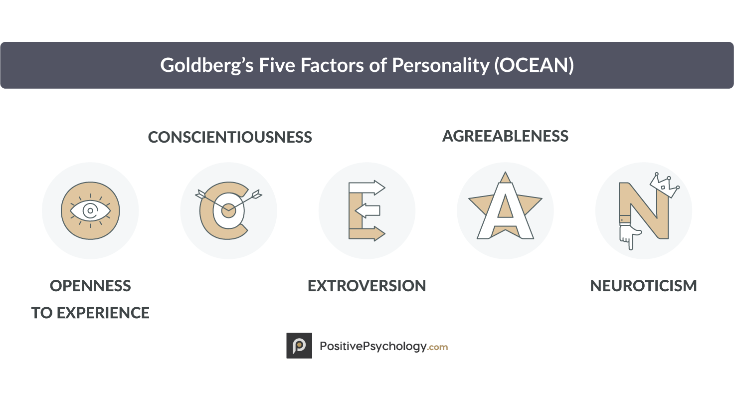 Goldberg's Five Factors of Personality (OCEAN)
