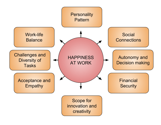 Diagram illustrating factors of Happiness at Work