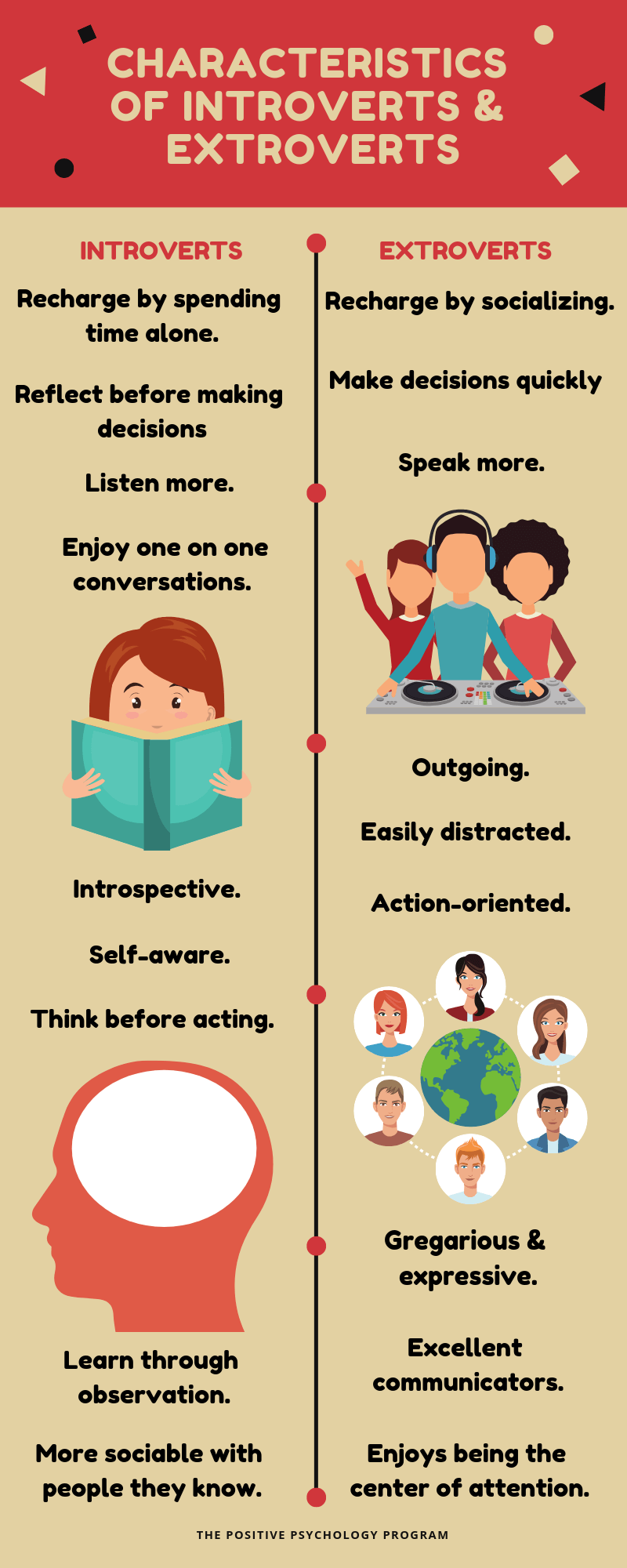 Characteristics of Introverts & Extroverts