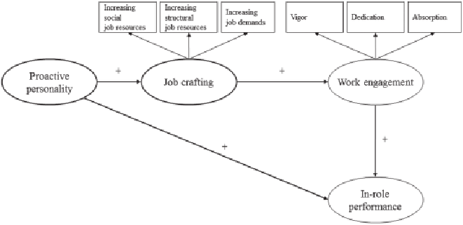 Job Crafting Model