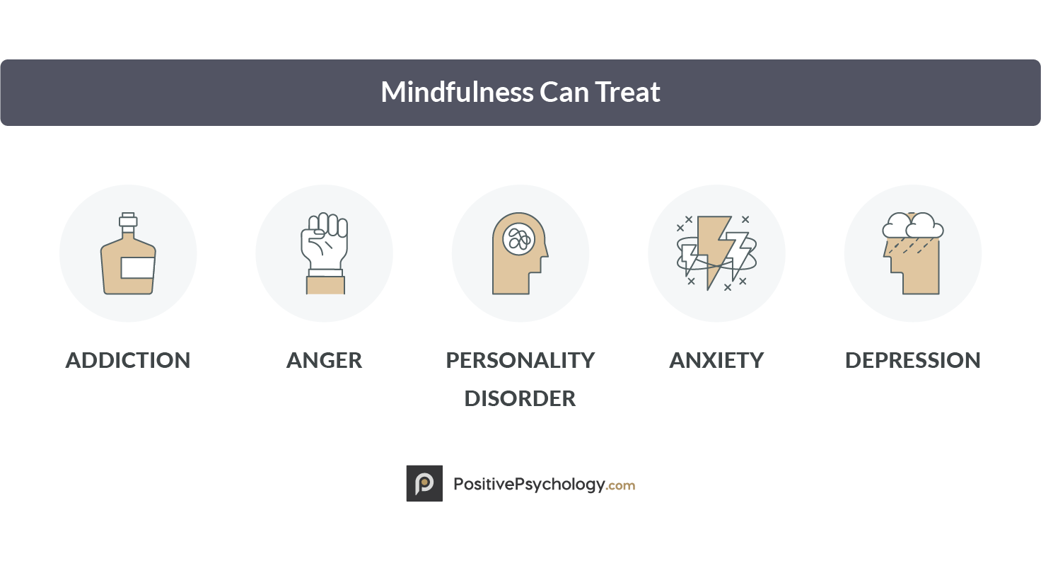 Things that Mindfulness Can Treat