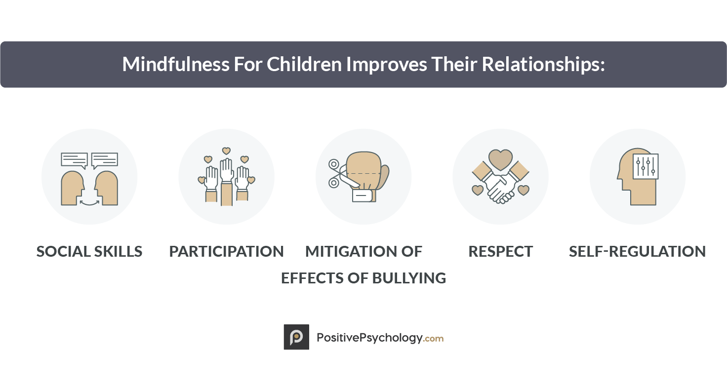 Mindfulness For Children Improves Their Relationships