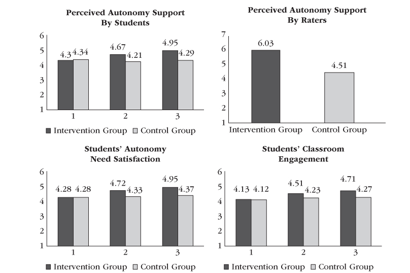 Perceived Autonomy Support