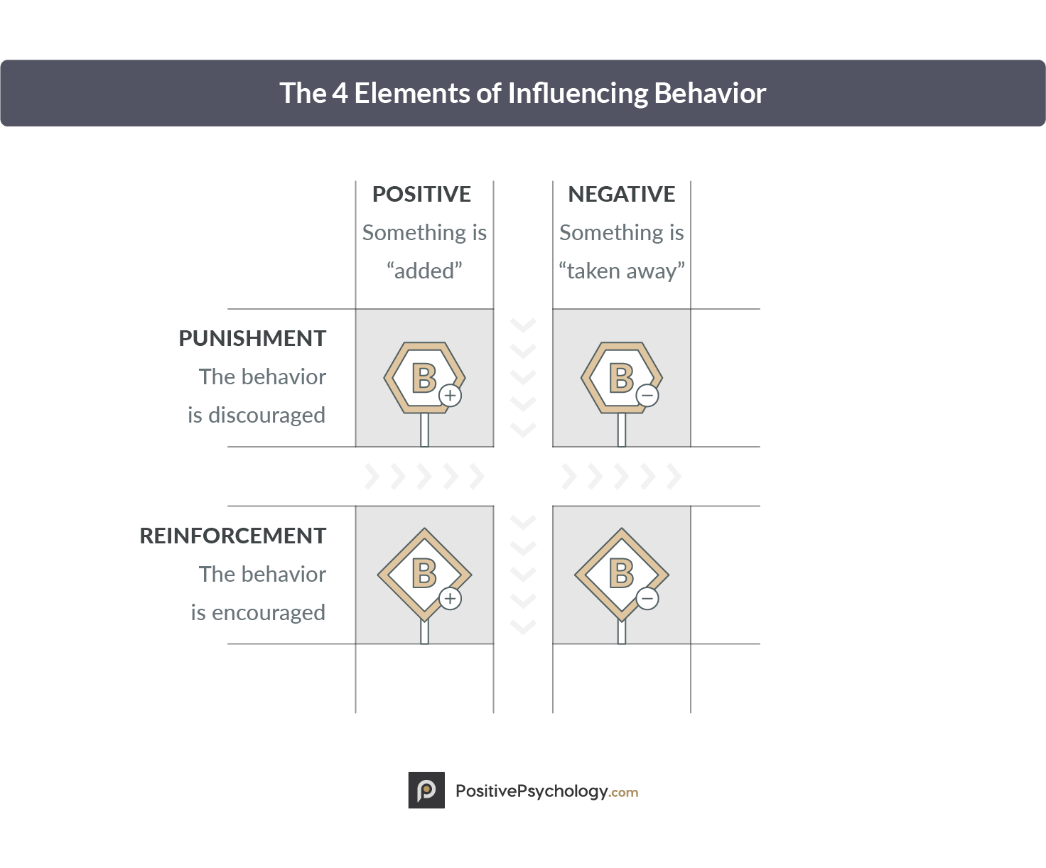 The 4 Elements of Influencing Behavior