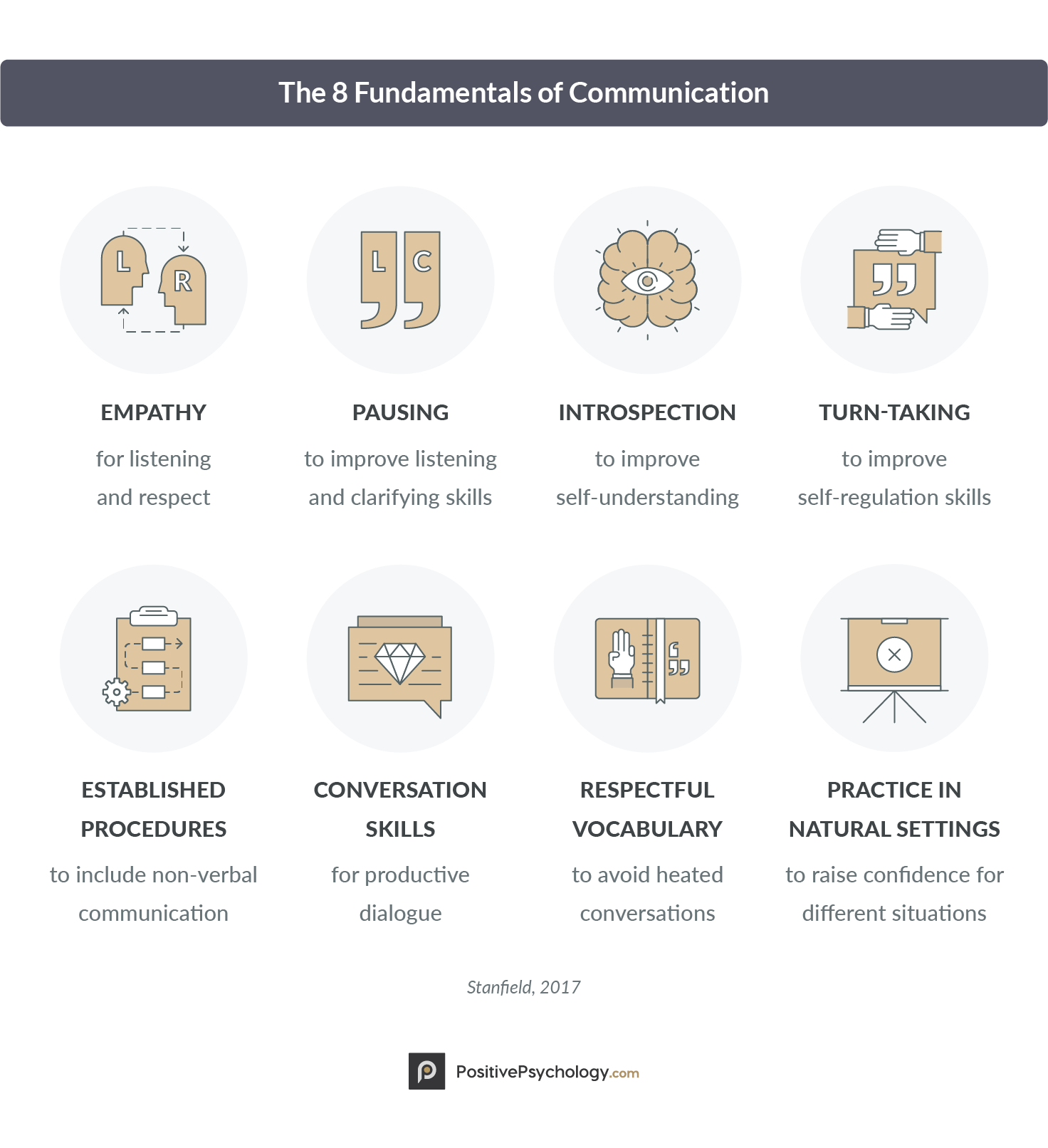 The 8 Fundamentals of Communication