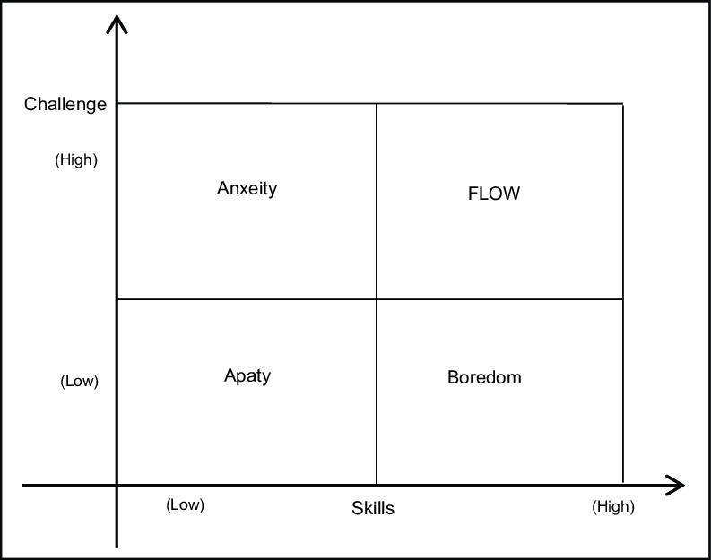 Quadrant Model of Flow State