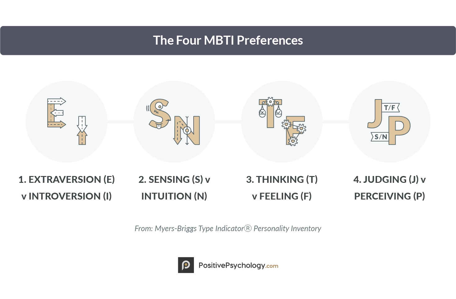 The Four MBTI Preferences