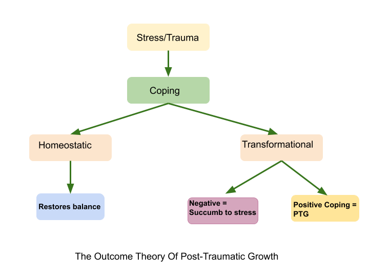The Outcome Theory of Post-Traumatic Growth