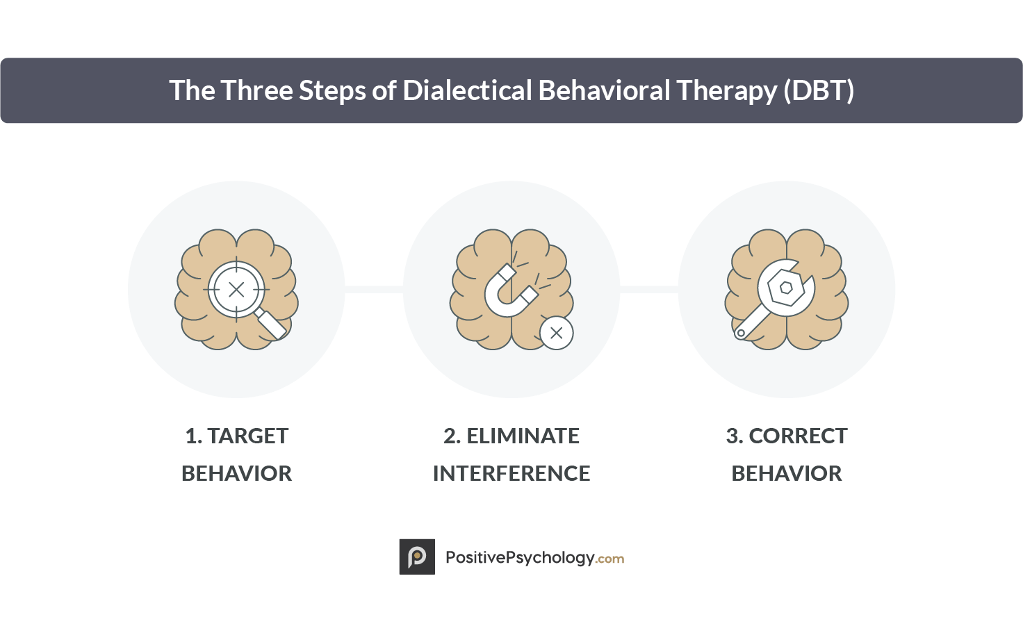 The Three Steps of Dialectical Behavioral Therapy (DBT)