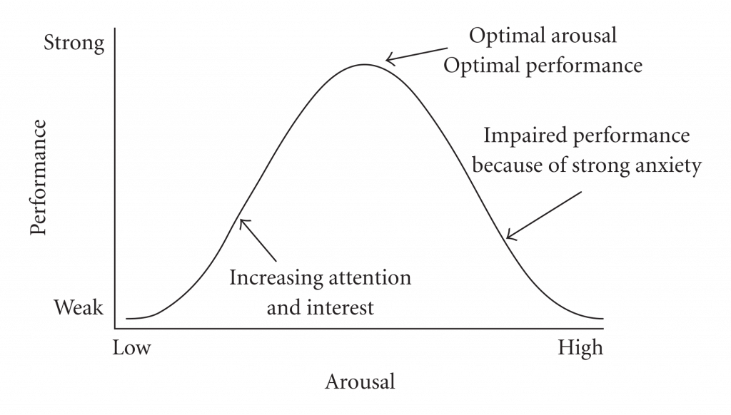 The Yerkes-Dodson Law
