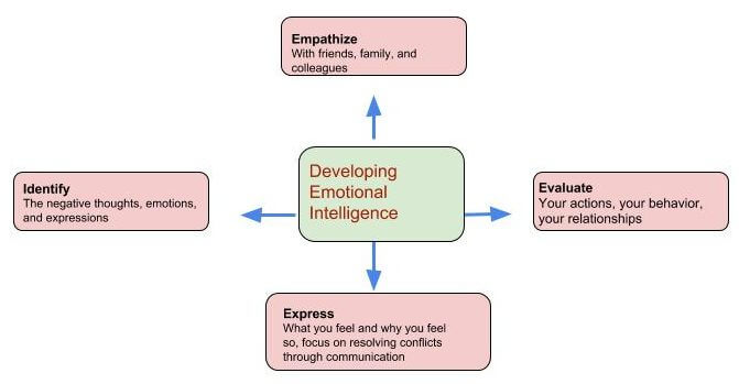 Tips to Improve Emotional Intelligence