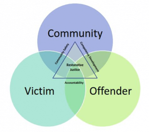 Venn diagram of three parties in restorative justice meetings.