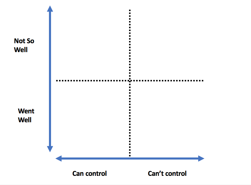 Control the Controllable Graph