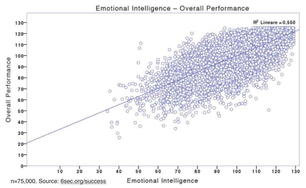 Emotional Intelligence Graphs