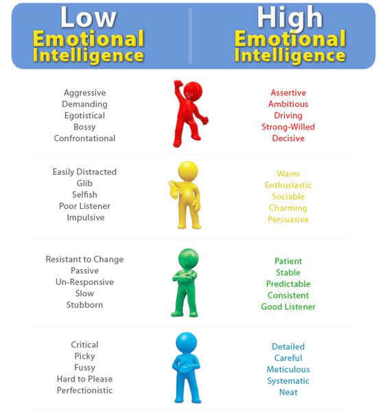 Emotional Intelligence Strategies