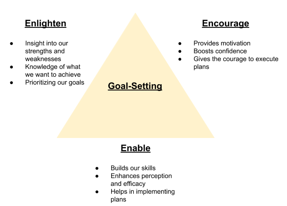 goal setting psychology triangle