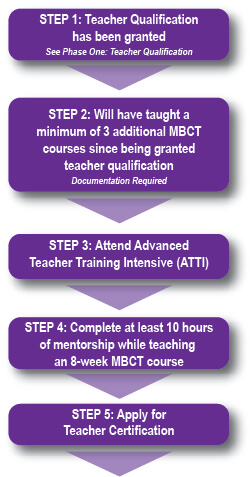 mbct teacher certification positvepsychologyprogram mindfulness