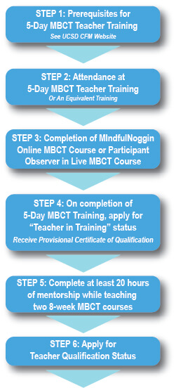 mbct positivepsychologyprogram teacher qualification
