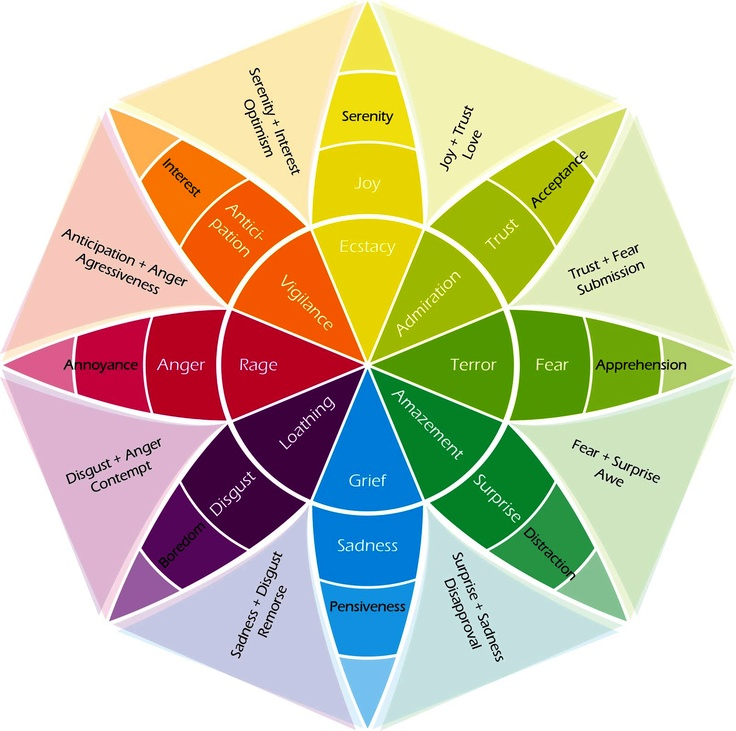 Dr. Robert Plutchik wheel of emotions