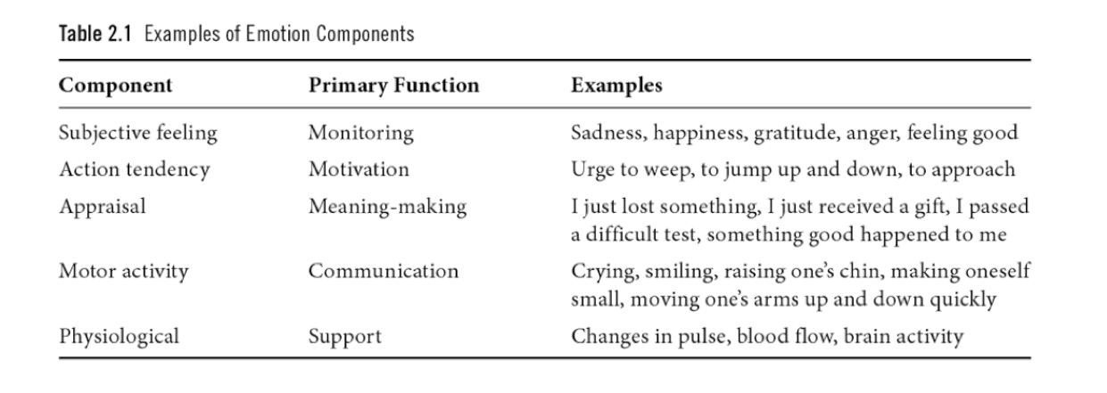 International Handbook of Emotions in Education emotion components